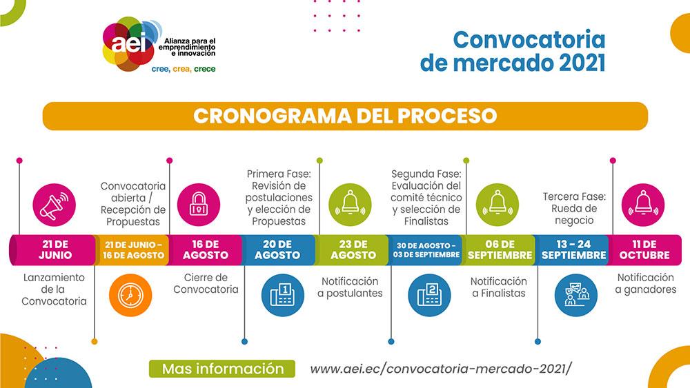 Convocatoria de Mercado 2021