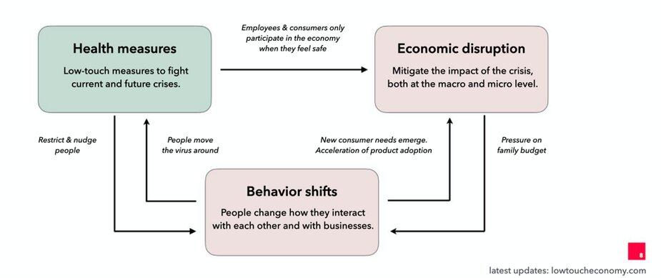 ¿Cómo las compañías pueden recuperarse y crecer en la nueva normalidad?