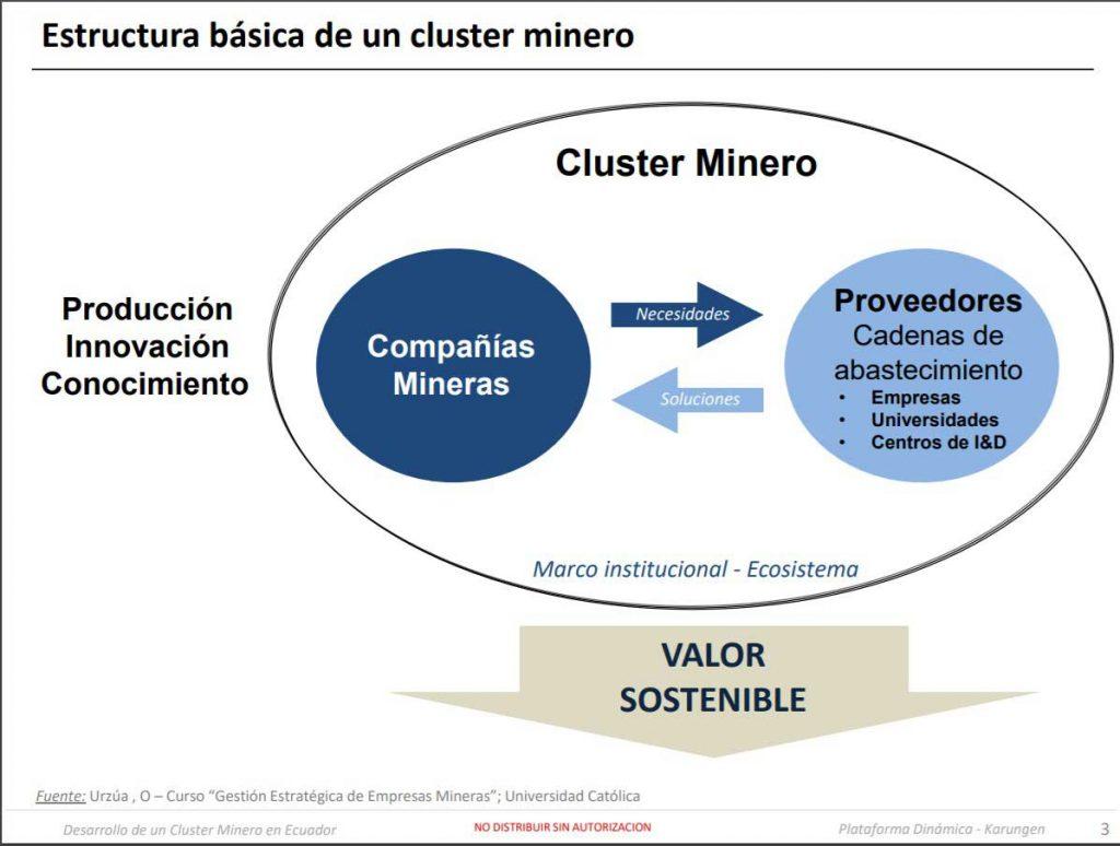 Mesa de co-creación de tecnología e innovación en minería.