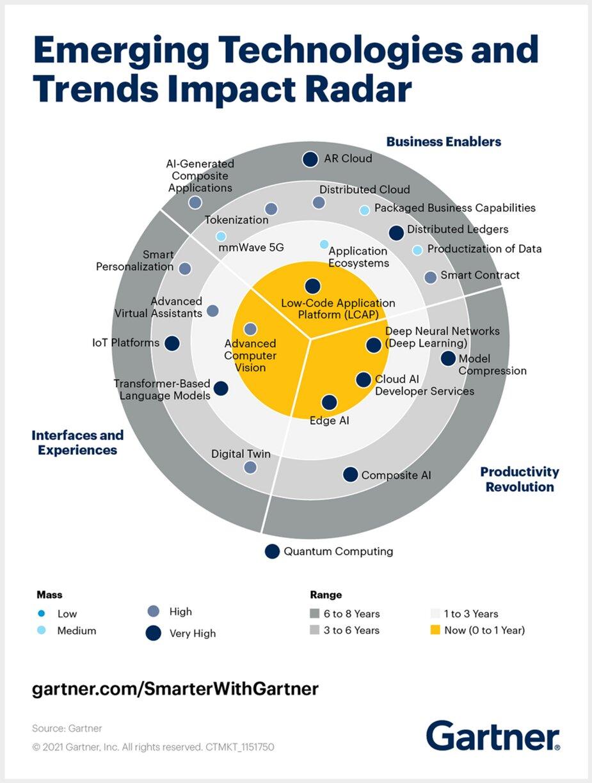 11 tendencias de tecnologías emergentes que debemos ver en 2021
